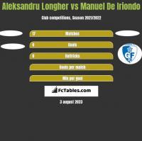 Aleksandru Longher vs Manuel De Iriondo h2h player stats