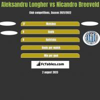 Aleksandru Longher vs Nicandro Breeveld h2h player stats