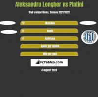 Aleksandru Longher vs Platini h2h player stats