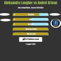 Aleksandru Longher vs Andrei Artean h2h player stats