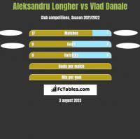 Aleksandru Longher vs Vlad Danale h2h player stats