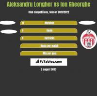 Aleksandru Longher vs Ion Gheorghe h2h player stats
