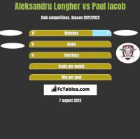Aleksandru Longher vs Paul Iacob h2h player stats