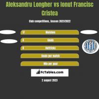 Aleksandru Longher vs Ionut Francisc Cristea h2h player stats