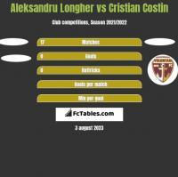 Aleksandru Longher vs Cristian Costin h2h player stats