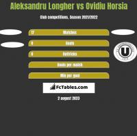 Aleksandru Longher vs Ovidiu Horsia h2h player stats