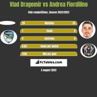 Vlad Dragomir vs Andrea Fiordilino h2h player stats