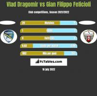 Vlad Dragomir vs Gian Filippo Felicioli h2h player stats