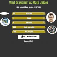 Vlad Dragomir vs Mate Jajalo h2h player stats
