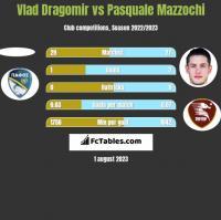 Vlad Dragomir vs Pasquale Mazzochi h2h player stats
