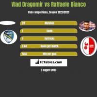Vlad Dragomir vs Raffaele Bianco h2h player stats
