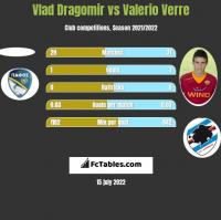 Vlad Dragomir vs Valerio Verre h2h player stats