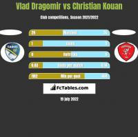 Vlad Dragomir vs Christian Kouan h2h player stats