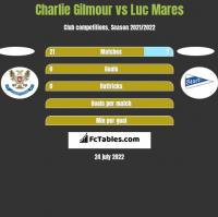 Charlie Gilmour vs Luc Mares h2h player stats