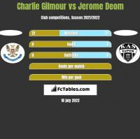 Charlie Gilmour vs Jerome Deom h2h player stats