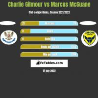 Charlie Gilmour vs Marcus McGuane h2h player stats