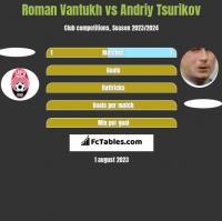 Roman Vantukh vs Andriy Tsurikov h2h player stats