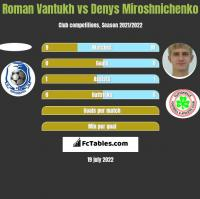 Roman Vantukh vs Denys Miroshnichenko h2h player stats