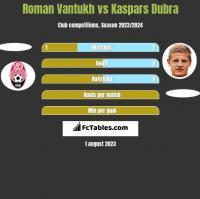 Roman Vantukh vs Kaspars Dubra h2h player stats