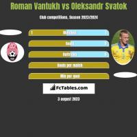 Roman Vantukh vs Ołeksandr Swatok h2h player stats