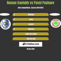 Roman Vantukh vs Pavel Pashaev h2h player stats