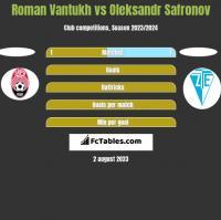 Roman Vantukh vs Oleksandr Safronov h2h player stats