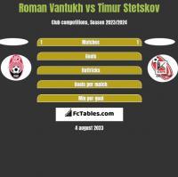 Roman Vantukh vs Timur Stetskov h2h player stats