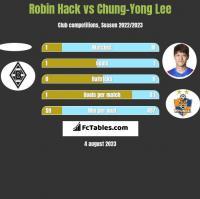 Robin Hack vs Chung-Yong Lee h2h player stats