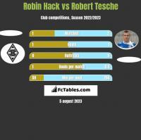 Robin Hack vs Robert Tesche h2h player stats