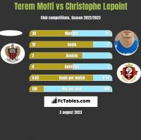 Terem Moffi vs Christophe Lepoint h2h player stats