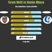 Terem Moffi vs Ilombe Mboyo h2h player stats