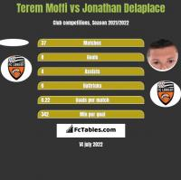 Terem Moffi vs Jonathan Delaplace h2h player stats