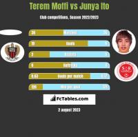 Terem Moffi vs Junya Ito h2h player stats
