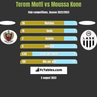 Terem Moffi vs Moussa Kone h2h player stats