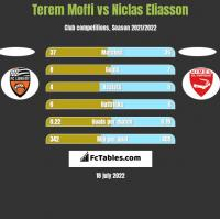 Terem Moffi vs Niclas Eliasson h2h player stats
