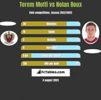 Terem Moffi vs Nolan Roux h2h player stats