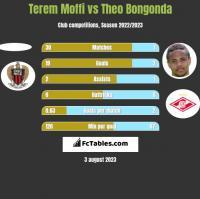 Terem Moffi vs Theo Bongonda h2h player stats