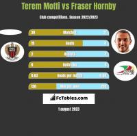Terem Moffi vs Fraser Hornby h2h player stats