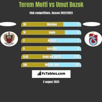 Terem Moffi vs Umut Bozok h2h player stats