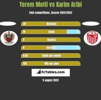Terem Moffi vs Karim Aribi h2h player stats
