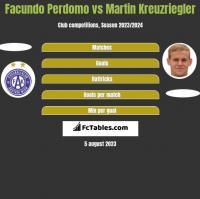 Facundo Perdomo vs Martin Kreuzriegler h2h player stats