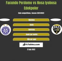 Facundo Perdomo vs Nosa Iyobosa Edokpolor h2h player stats