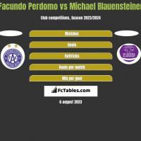 Facundo Perdomo vs Michael Blauensteiner h2h player stats