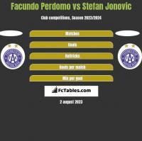 Facundo Perdomo vs Stefan Jonovic h2h player stats