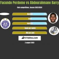 Facundo Perdomo vs Abdourahmane Barry h2h player stats
