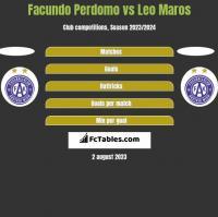 Facundo Perdomo vs Leo Maros h2h player stats