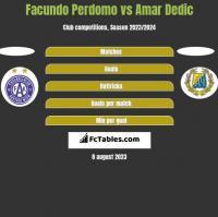 Facundo Perdomo vs Amar Dedic h2h player stats