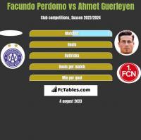 Facundo Perdomo vs Ahmet Guerleyen h2h player stats