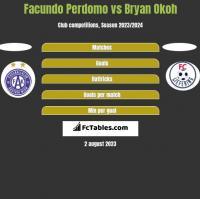 Facundo Perdomo vs Bryan Okoh h2h player stats