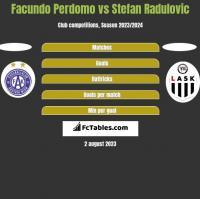 Facundo Perdomo vs Stefan Radulovic h2h player stats